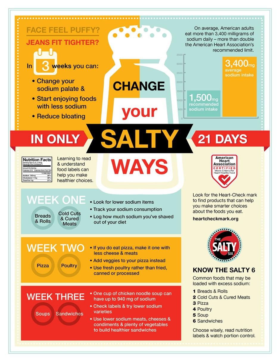 salt_infographic